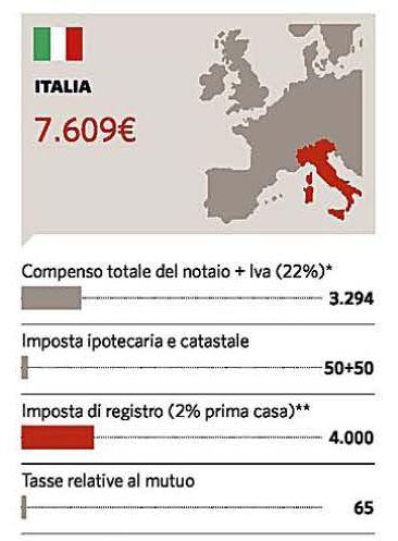 i costi del notaio in francia, inghilterra, germania, spagna e italia