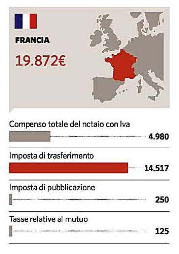 costo del notaio in francia