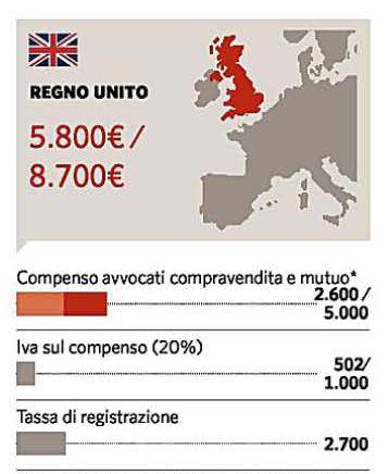 costo del notaio nel regno unito