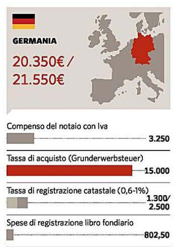 Spese Notarili Per Donazione Casa Excellent Preliminare With Spese