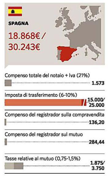Atto di donazione costi trendy donazione immobiliare with for Parcella notaio