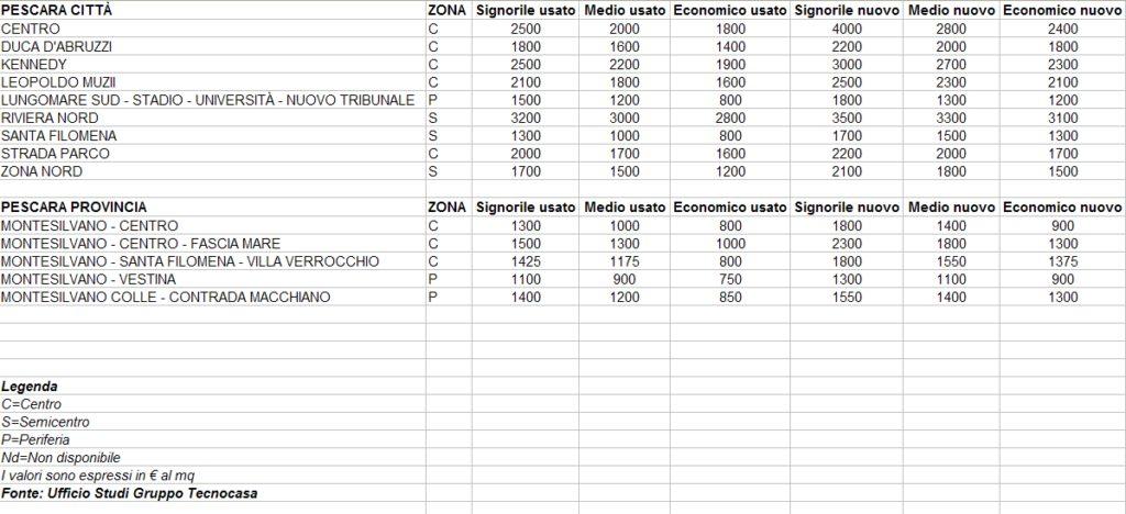 tecnocasa-notaio-d-ambrosio-prezzi-mutui-jpg-27